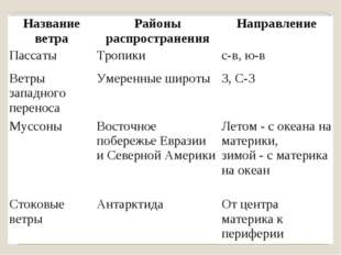 Название ветраРайоны распространенияНаправление ПассатыТропикис-в, ю-в Ве
