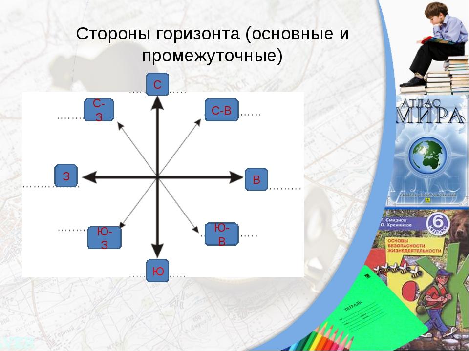 Стороны горизонта (основные и промежуточные) С Ю-З Ю В С-З З С-В Ю-В