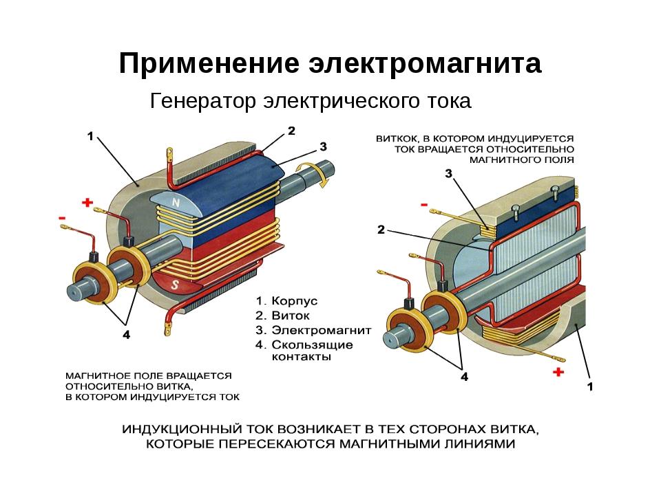 Применение электромагнита Генератор электрического тока