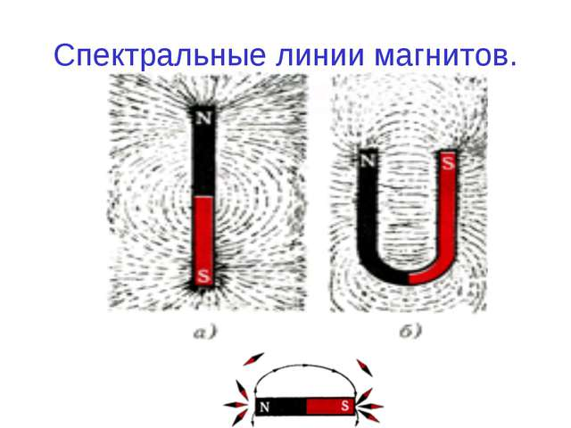 Спектральные линии магнитов.