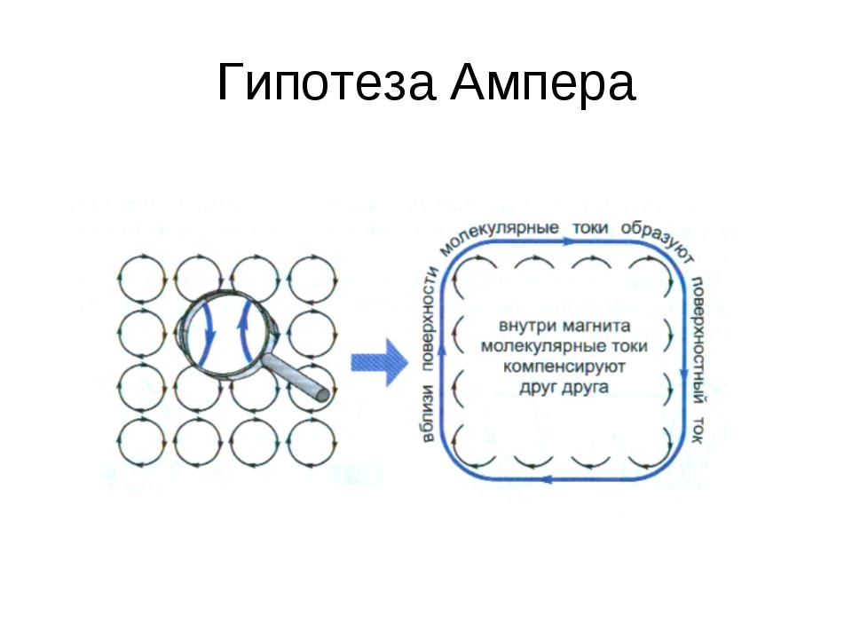 Гипотеза Ампера