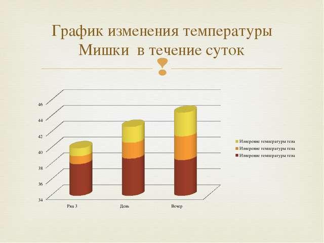 График изменения температуры Мишки в течение суток 