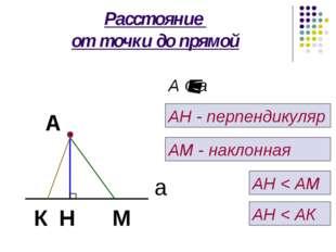 Расстояние от точки до прямой А а М Н А ¢ а АН - перпендикуляр АМ - наклонная
