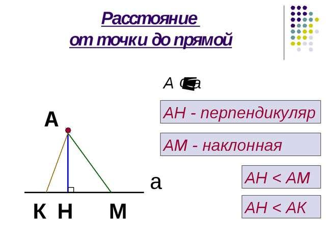 Расстояние от точки до прямой А а М Н А ¢ а АН - перпендикуляр АМ - наклонная...