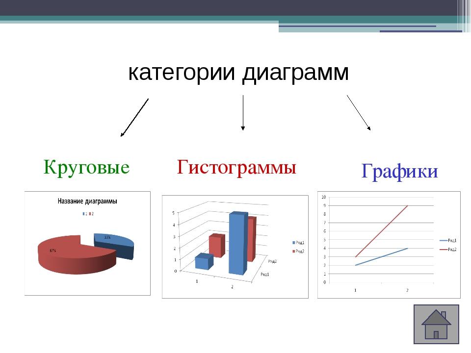 Гистограммы Графики Круговые категории диаграмм