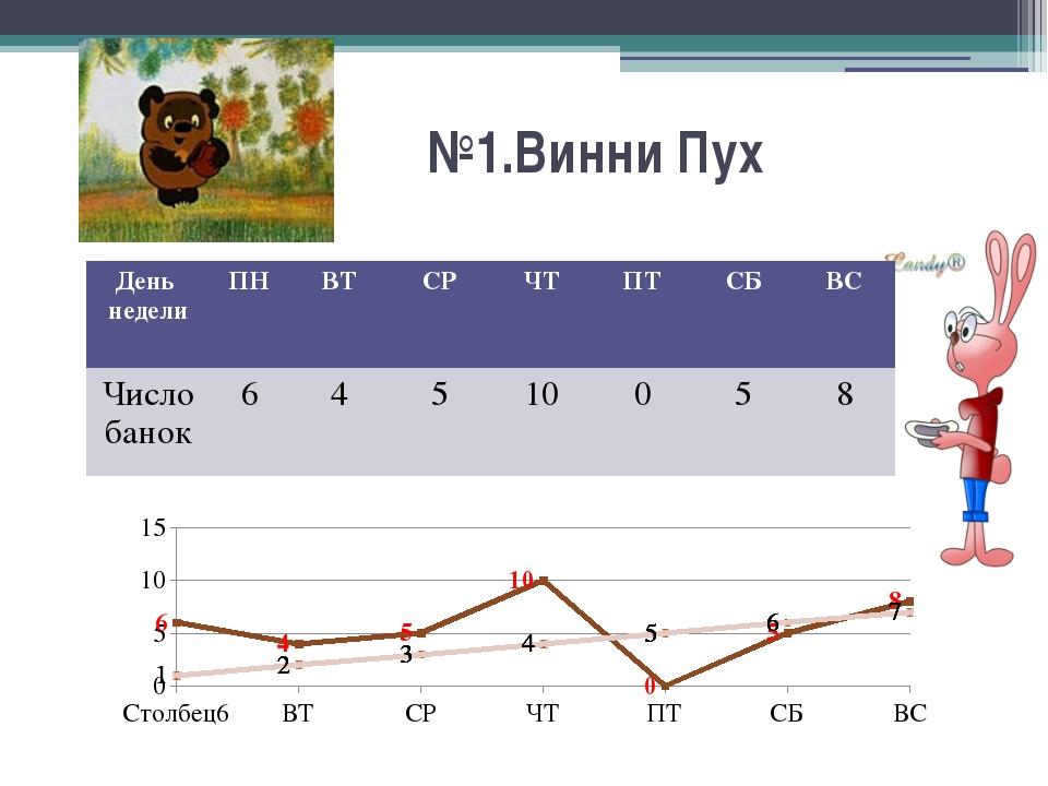 MS Word Вставка Выбор категории диаграммы Внесение данных в таблицу