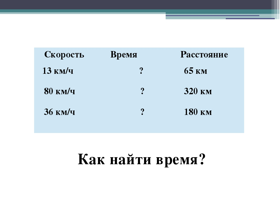 Как найти время? Скорость Время Расстояние 13 км/ч 80 км/ч 36 км/ч ? ? ? 65км...