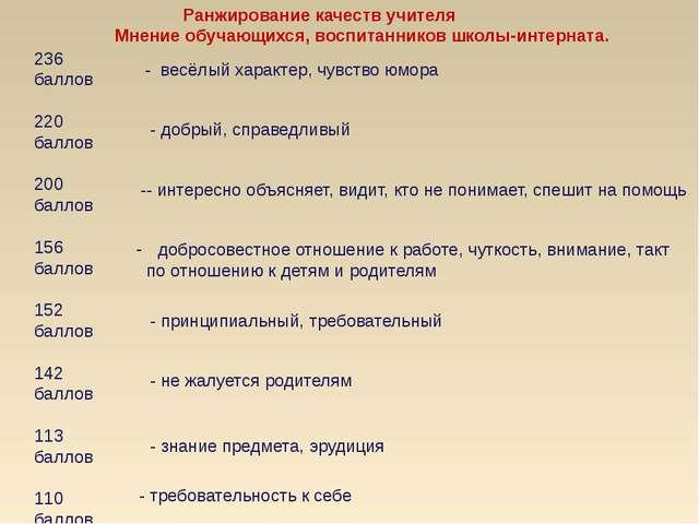 Ранжирование качеств учителя Мнение обучающихся, воспитанников школы-интерна...