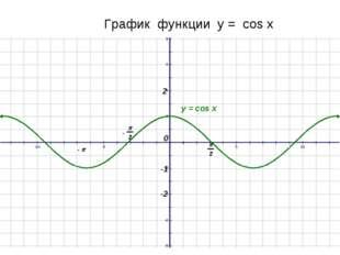 График функции у = cos x