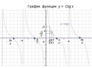 График функции у = Ctg x