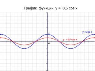 График функции у = 0,5 cos x