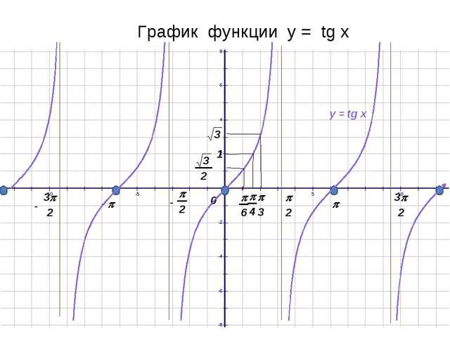 График функции у = tg x