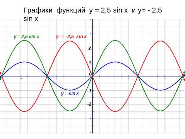 Графики функций у = 2,5 sin x и у= - 2,5 sin х