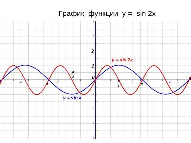 График функции у = sin 2x