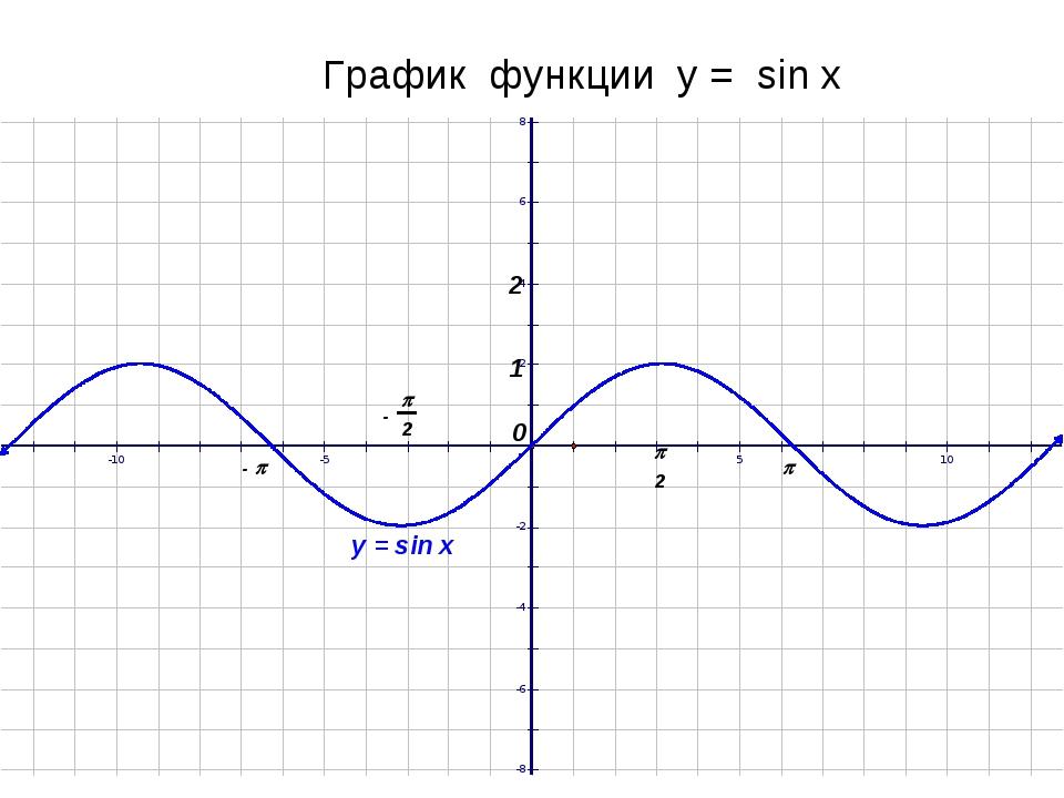 График функции у = sin x