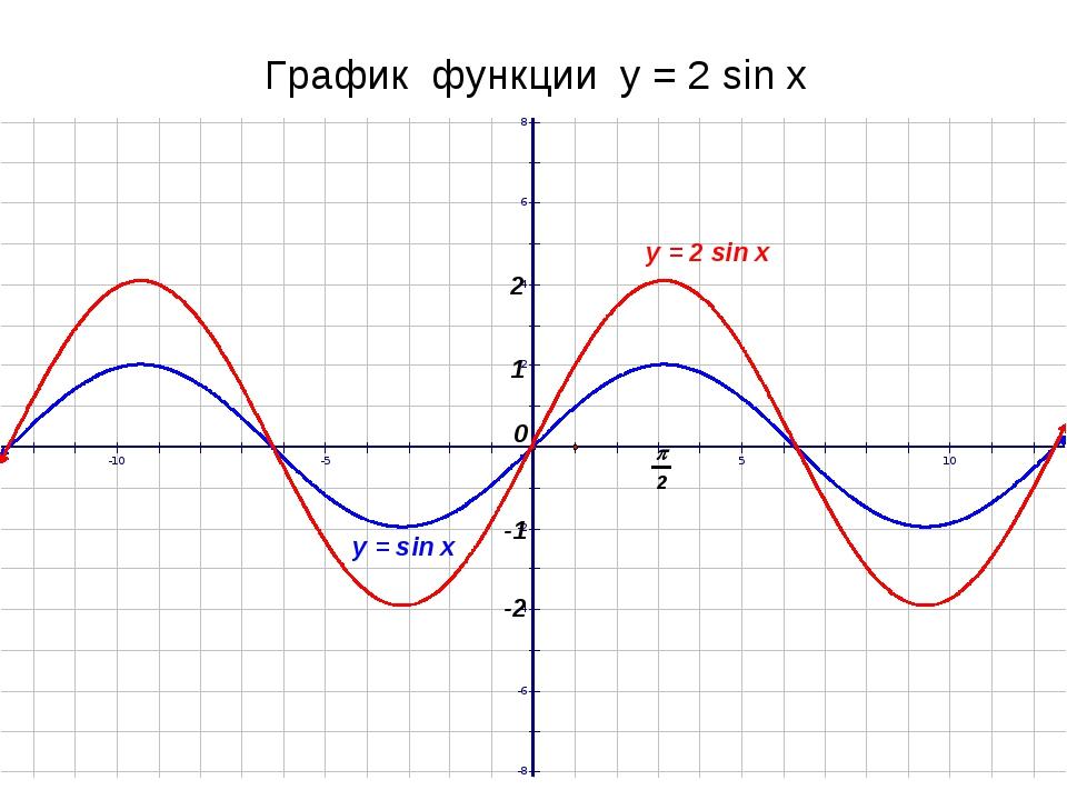 График функции у = 2 sin x