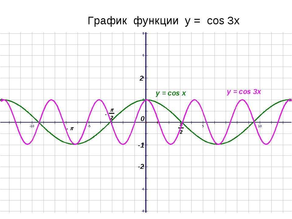 График функции у = cos 3x