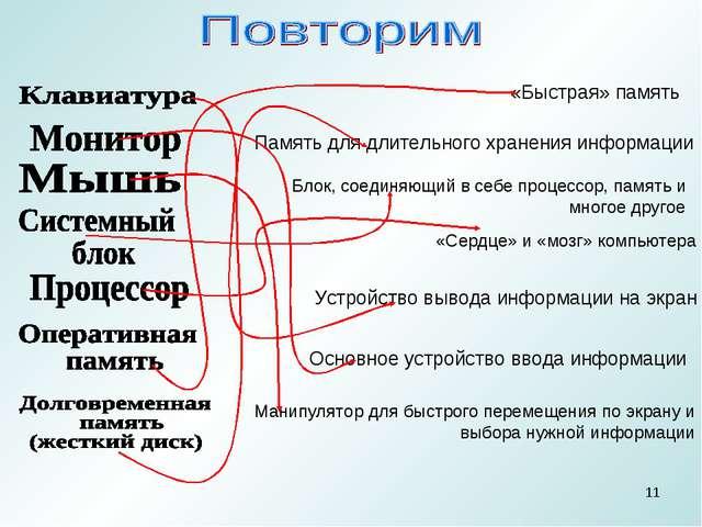 * Устройство вывода информации на экран Основное устройство ввода информации...