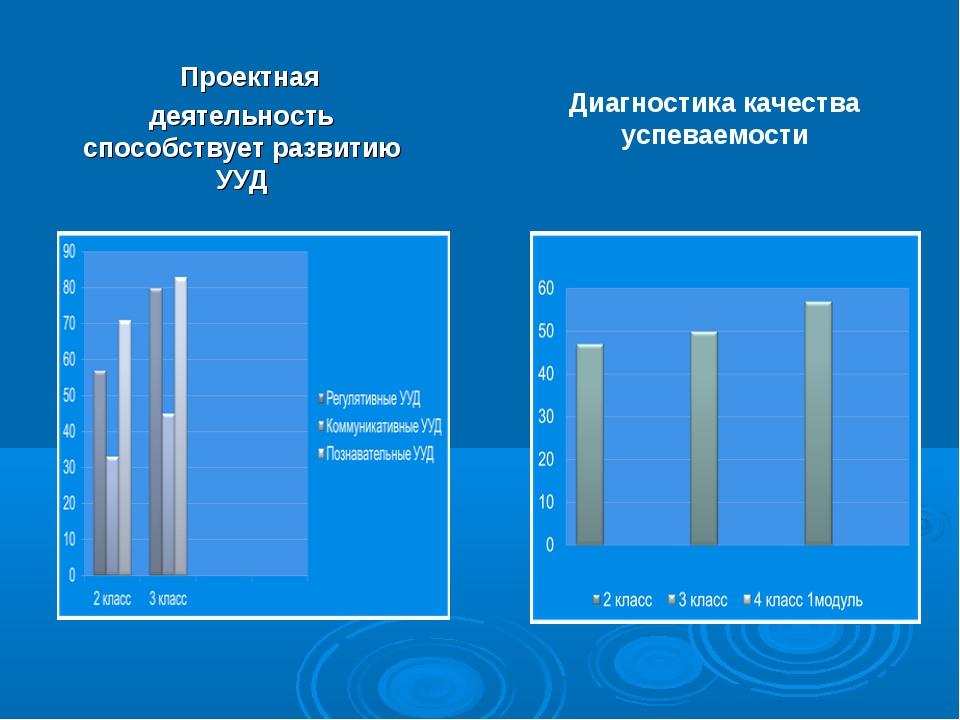 Проектная деятельность способствует развитию УУД Диагностика качества успева...