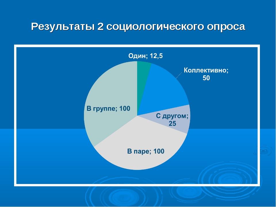 Результаты 2 социологического опроса