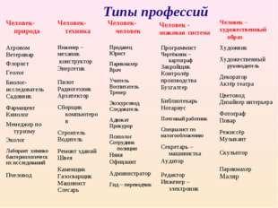 Типы профессий Человек-природа Человек-техника Человек-человек Человек - зна