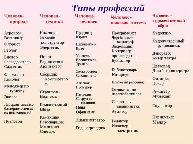 Типы профессий Человек-природа Человек-техника Человек-человек Человек - зна...