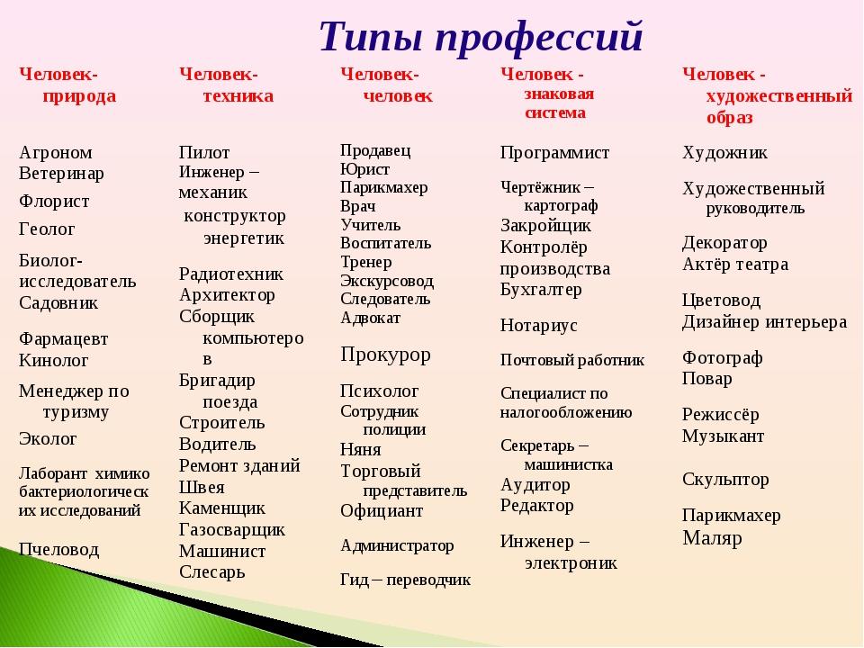 Типы профессий Человек-природаЧеловек-техникаЧеловек-человекЧеловек - зна...