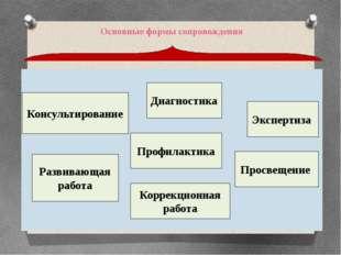 Основные формы сопровождения Консультирование Развивающая работа Профилактик
