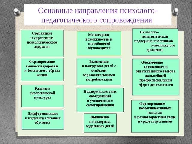 Основные направления психолого-педагогического сопровождения Сохранение иукр...