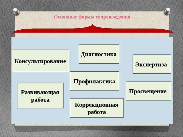 Основные формы сопровождения Консультирование Развивающая работа Профилактик...