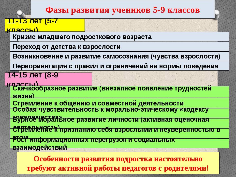 Фазы развития учеников 5-9 классов 11-13 лет (5-7 классы) Кризис младшего под...