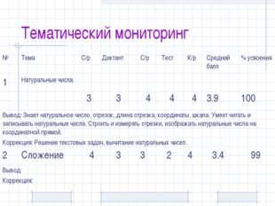 Тематический мониторинг №ТемаС/рДиктантС/рТестК/рСредний балл% усвоен
