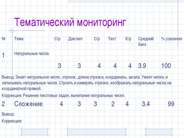 Тематический мониторинг №ТемаС/рДиктантС/рТестК/рСредний балл% усвоен...
