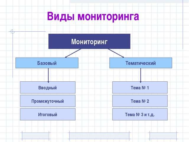 Виды мониторинга Мониторинг Базовый Тематический Вводный Промежуточный Итогов...