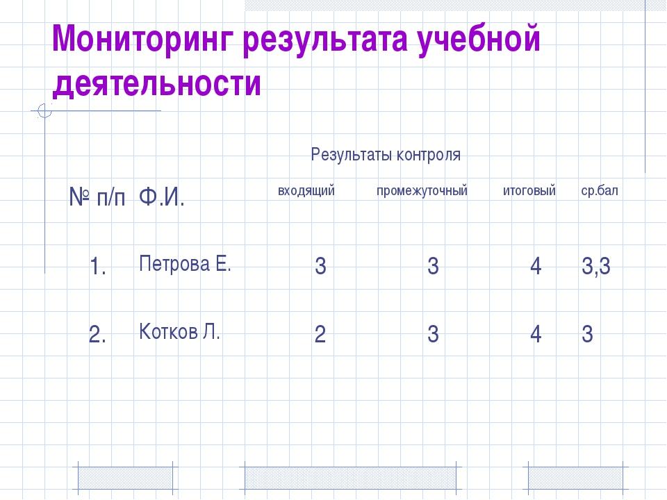 Мониторинг результата учебной деятельности