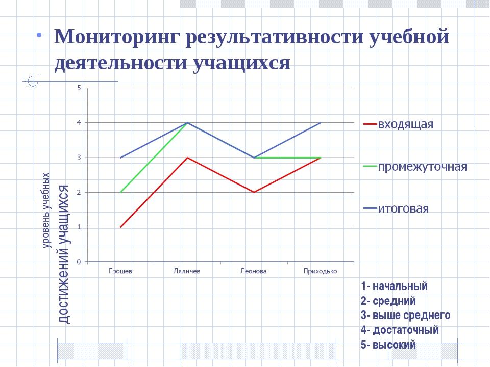 1- начальный 2- средний 3- выше среднего 4- достаточный 5- высокий Мониторинг...