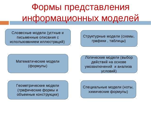 Формы представления информационных моделей Словесные модели (устные и письмен...
