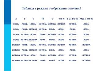 Таблица в режиме отображения значений ABC¬B¬C¬В&¬CB v (¬В&¬C)A&(B v ¬В