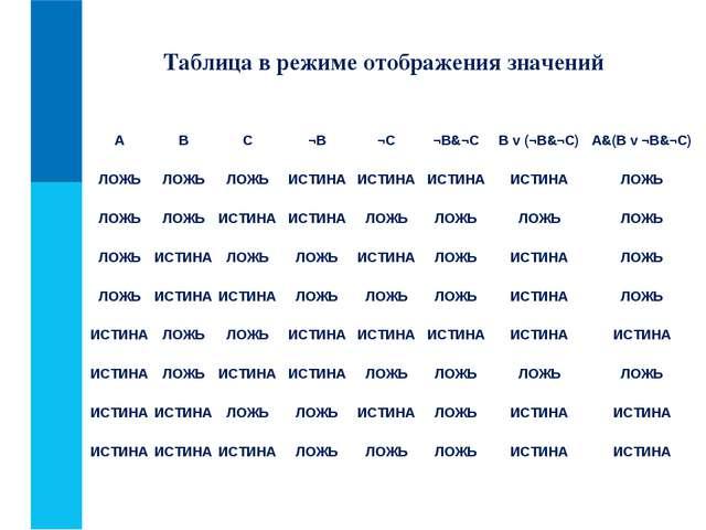 Таблица в режиме отображения значений ABC¬B¬C¬В&¬CB v (¬В&¬C)A&(B v ¬В...