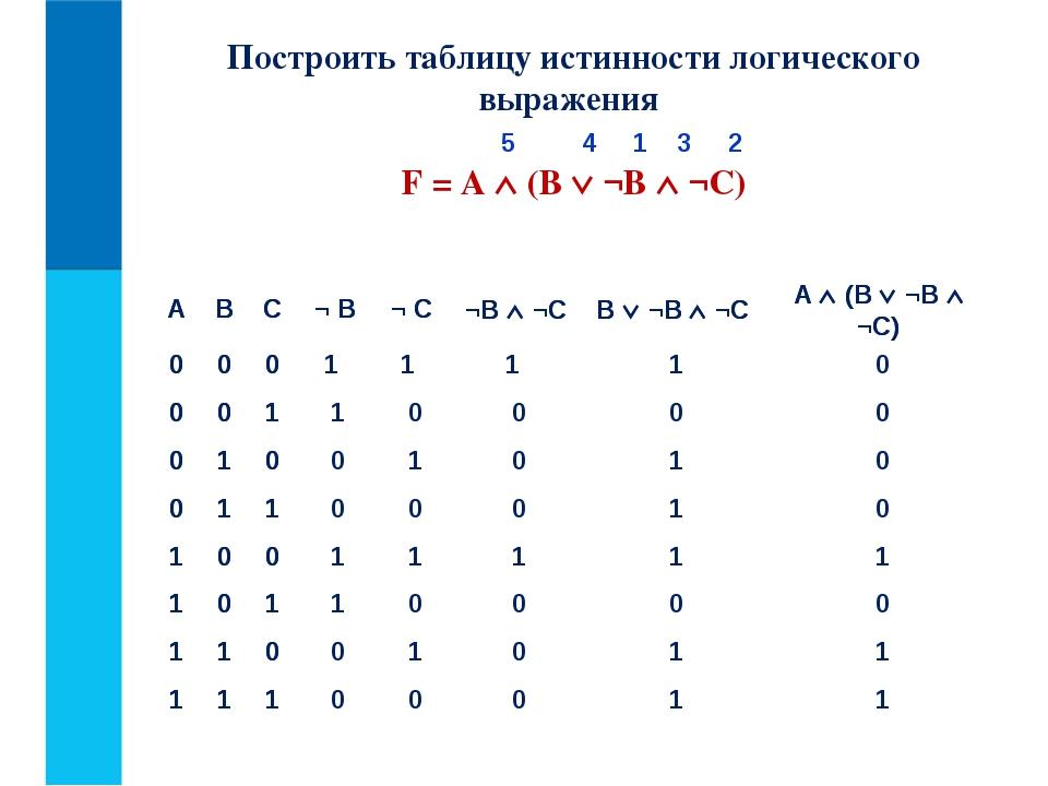 Построить таблицу истинности логического выражения F = А  (В  ¬В  ¬С) 5 4...