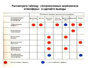 Рассмотрите таблицу «Антропогенные загрязнители атмосферы» и сделайте выводы