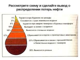 Рассмотрите схему и сделайте вывод о распределении потерь нефти
