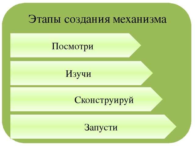 Этапы создания механизма Посмотри Изучи Сконструируй Запусти
