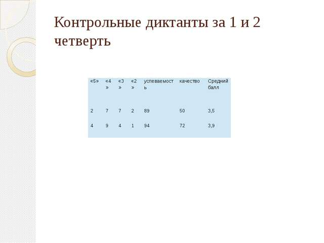 Контрольные диктанты за 1 и 2 четверть