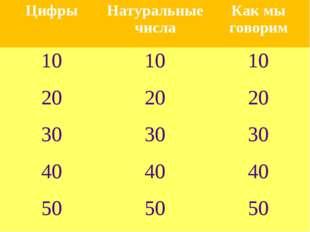 ЦифрыНатуральные числаКак мы говорим 101010 202020 303030 404040 50
