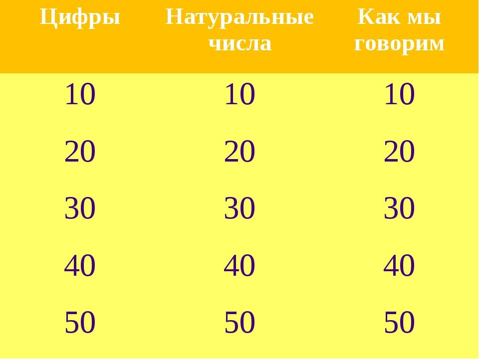 ЦифрыНатуральные числаКак мы говорим 101010 202020 303030 404040 50...