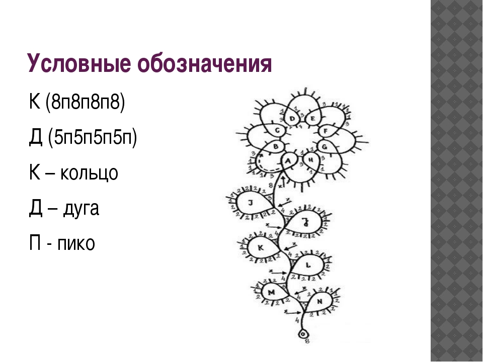 Условные обозначения К(8п8п8п8) Д (5п5п5п5п) К – кольцо Д – дуга П - пико