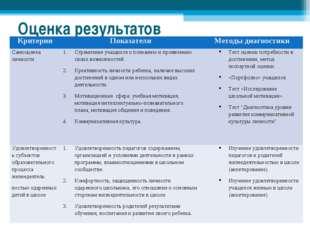 Оценка результатов КритерииПоказателиМетоды диагностики Самооценка личности