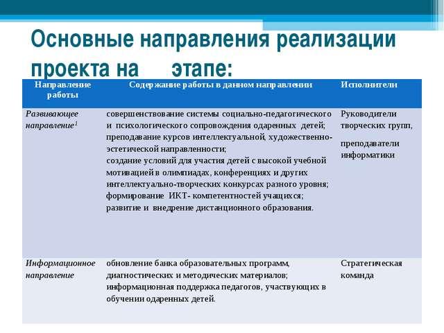 Основные направления реализации проекта на ΙΙ этапе: Направление работыСодер...