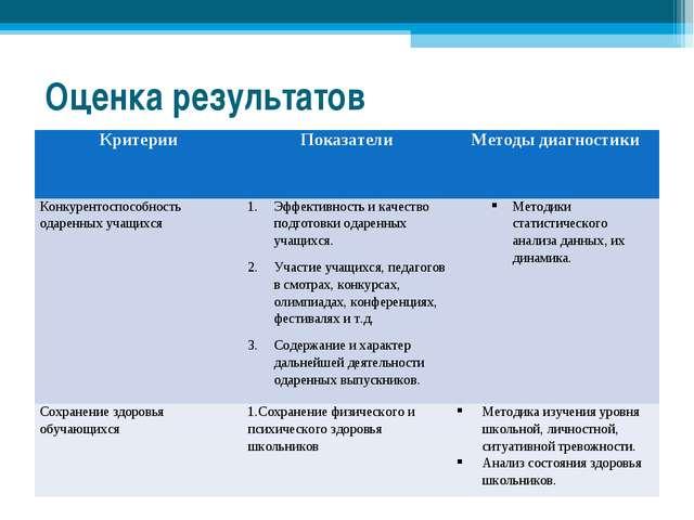 Оценка результатов КритерииПоказателиМетоды диагностики Конкурентоспособнос...